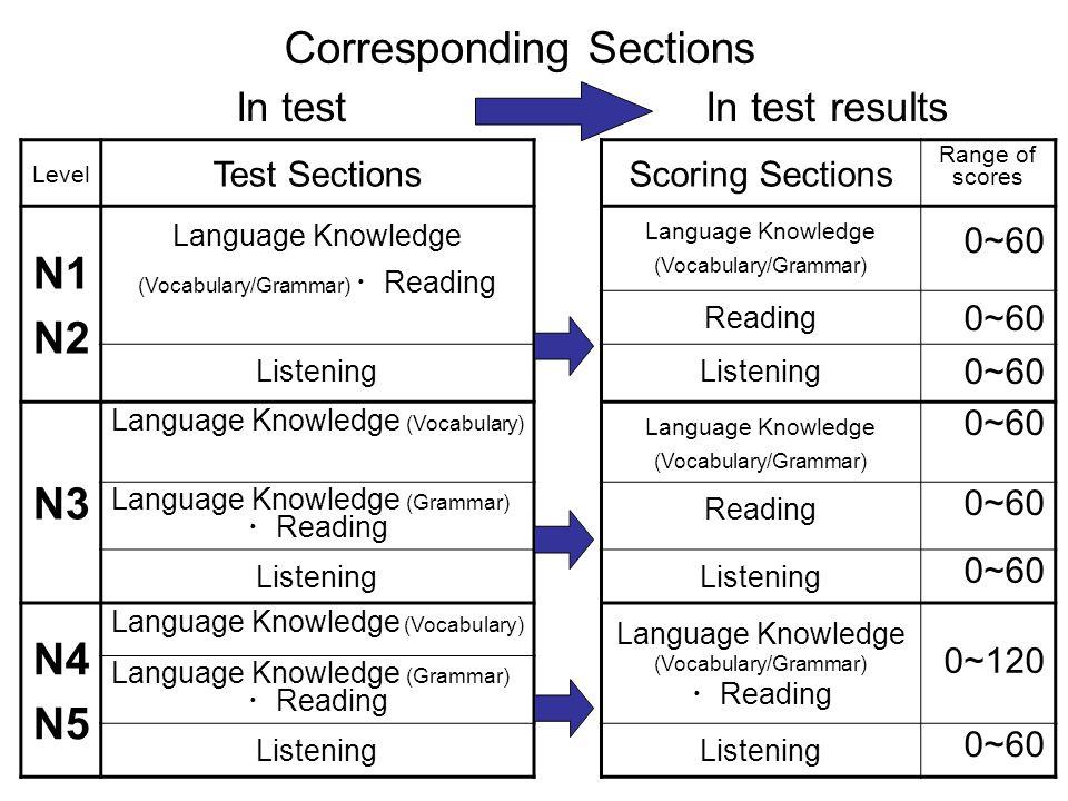 Corresponding Sections N1 N2