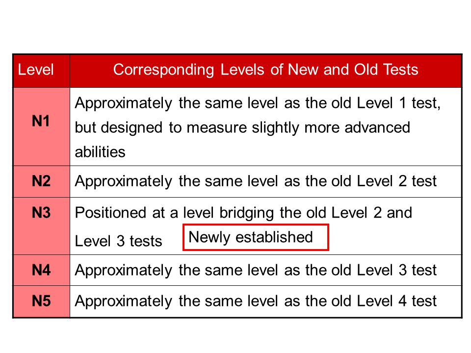 Corresponding Levels of New and Old Tests