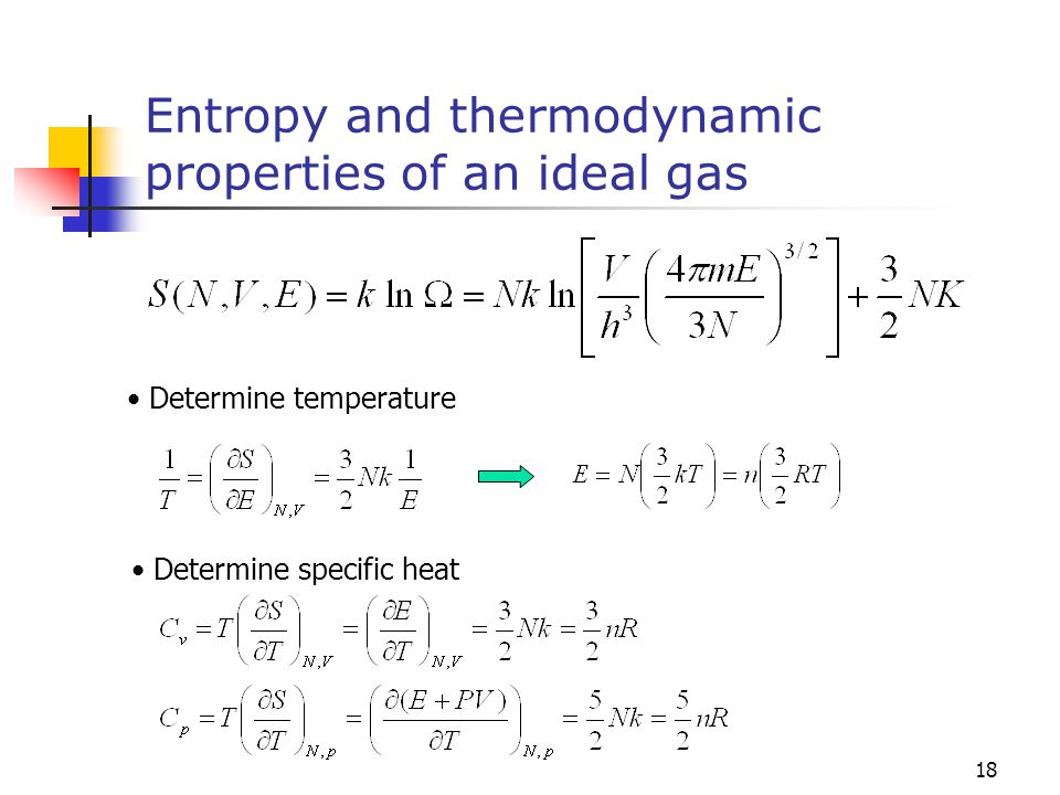 Entropy and thermodynamic properties of an ideal gas