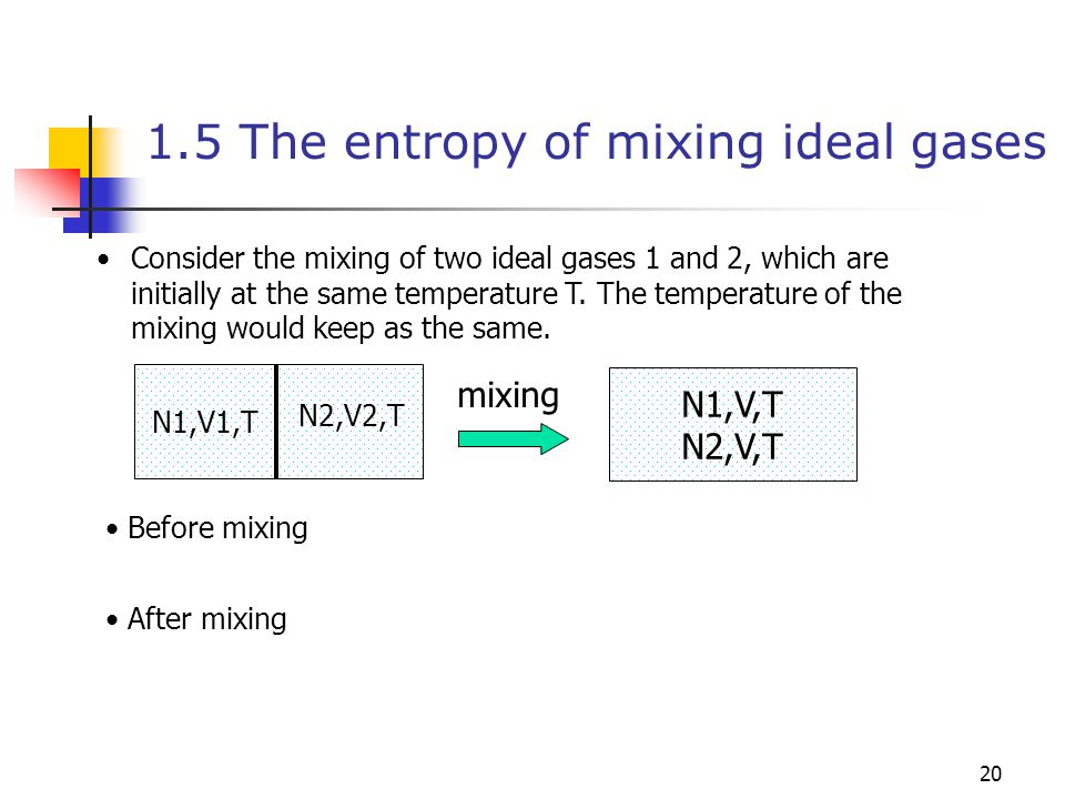 1.5 The entropy of mixing ideal gases