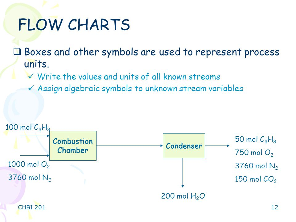 FLOW CHARTS Boxes and other symbols are used to represent process units. Write the values and units of all known streams.