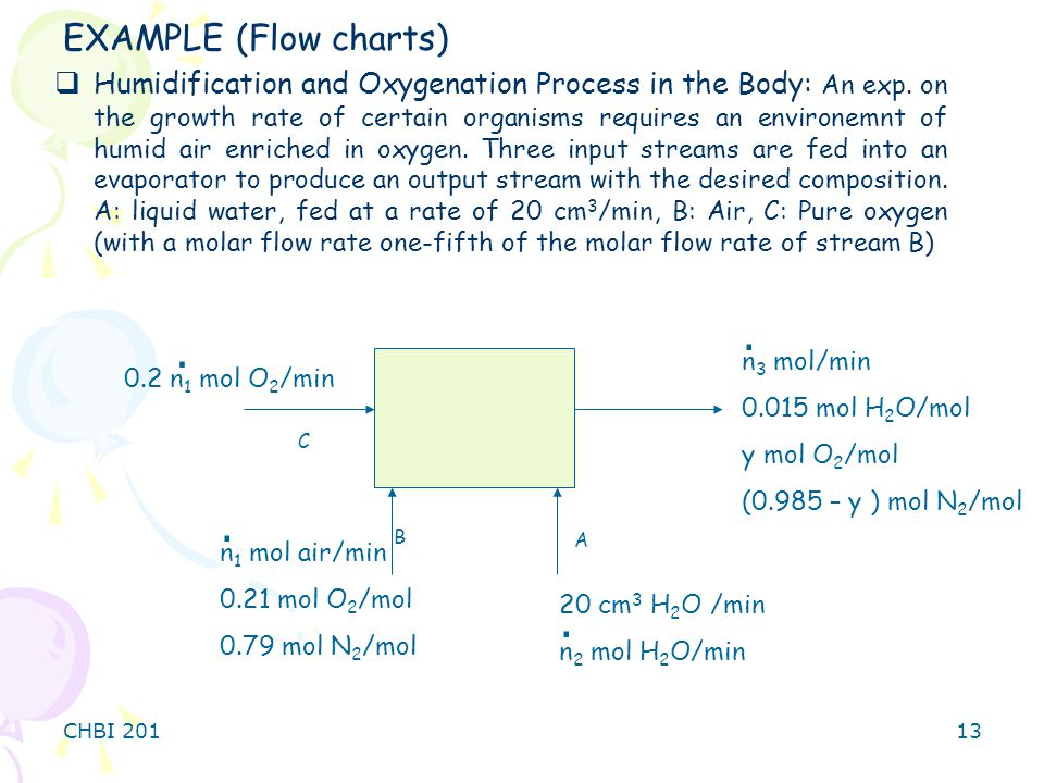 EXAMPLE (Flow charts)