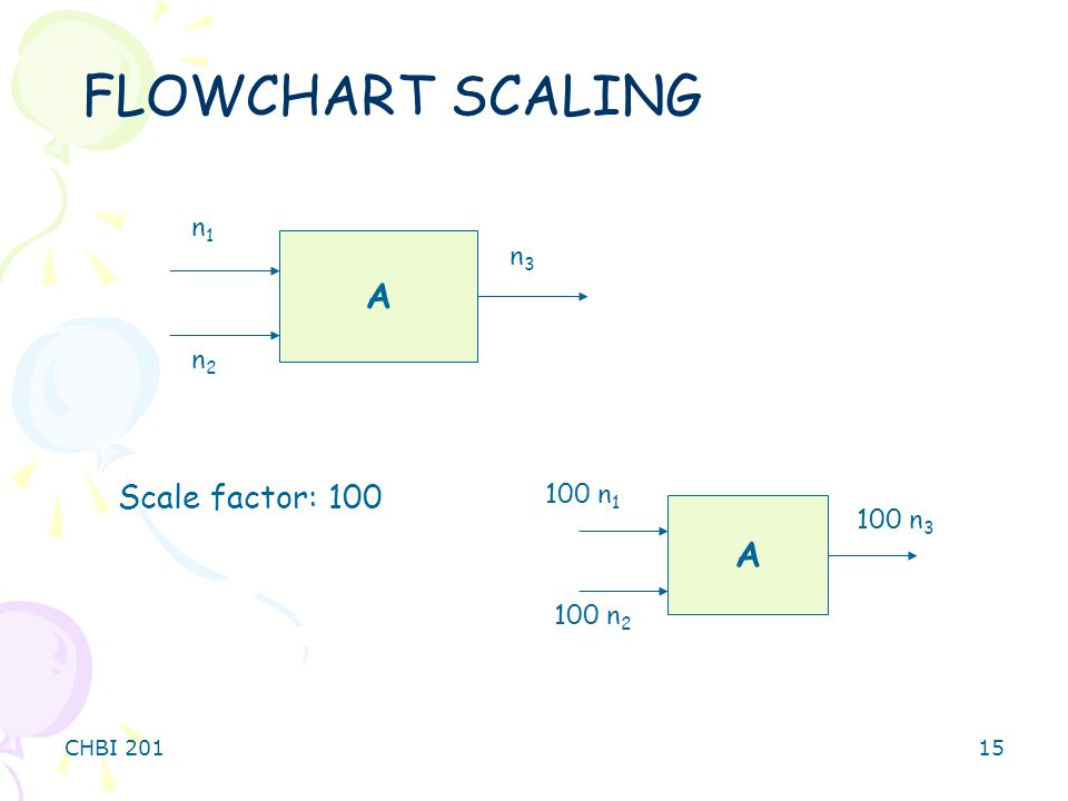 FLOWCHART SCALING A A Scale factor: 100 n1 n3 n2 100 n1 100 n3 100 n2