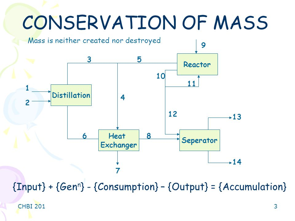 CONSERVATION OF MASS Mass is neither created nor destroyed. Distillation. Heat. Exchanger. Reactor.