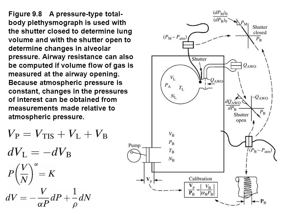 Figure 9.8 A pressure-type total-body plethysmograph is used with the shutter closed to determine lung volume and with the shutter open to determine changes in alveolar pressure. Airway resistance can also be computed if volume flow of gas is measured at the airway opening. Because atmospheric pressure is constant, changes in the pressures of interest can be obtained from measurements made relative to atmospheric pressure.