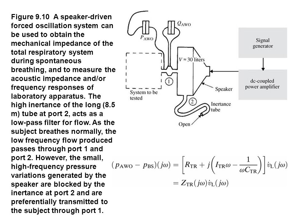 Figure 9.10 A speaker-driven forced oscillation system can be used to obtain the mechanical impedance of the total respiratory system during spontaneous breathing, and to measure the acoustic impedance and/or frequency responses of laboratory apparatus. The high inertance of the long (8.5 m) tube at port 2, acts as a low-pass filter for flow. As the subject breathes normally, the low frequency flow produced passes through port 1 and port 2. However, the small, high-frequency pressure variations generated by the speaker are blocked by the inertance at port 2 and are preferentially transmitted to the subject through port 1.