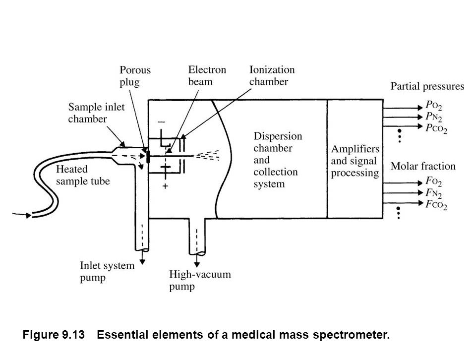 Figure 9.13 Essential elements of a medical mass spectrometer.