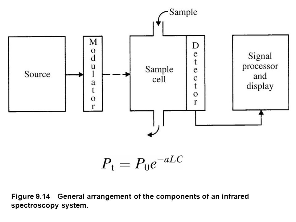 fig_09_14 Figure 9.14 General arrangement of the components of an infrared spectroscopy system.