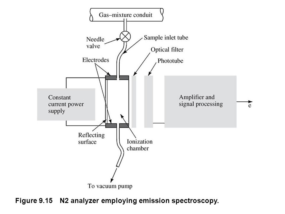 fig_09_15 Figure 9.15 N2 analyzer employing emission spectroscopy.