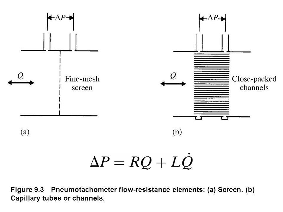fig_09_03 Figure 9.3 Pneumotachometer flow-resistance elements: (a) Screen.
