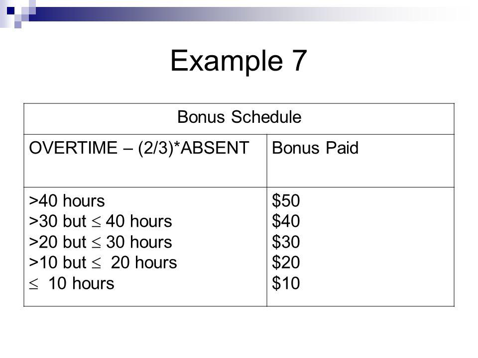 Example 7 Bonus Schedule OVERTIME – (2/3)*ABSENT Bonus Paid