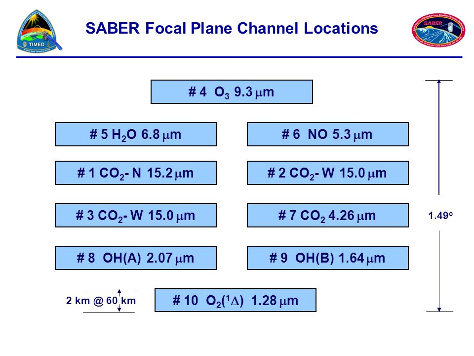 SABER Focal Plane Channel Locations