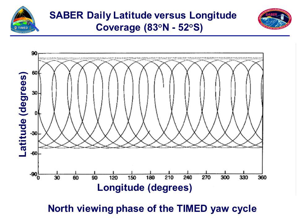 SABER Daily Latitude versus Longitude