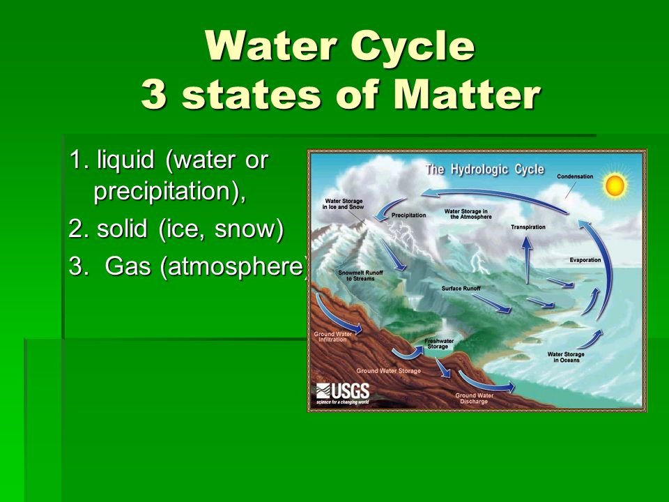 Water Cycle 3 states of Matter