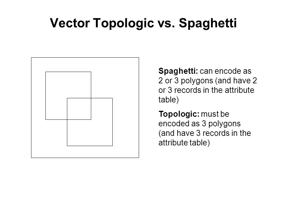 Vector Topologic vs. Spaghetti