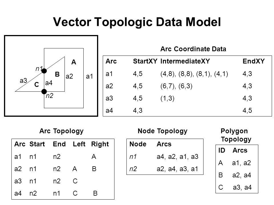 Vector Topologic Data Model