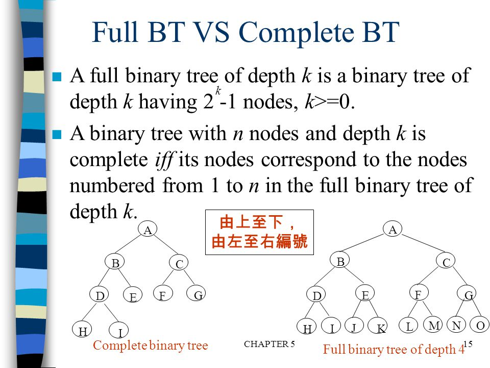 Full binary tree of depth 4