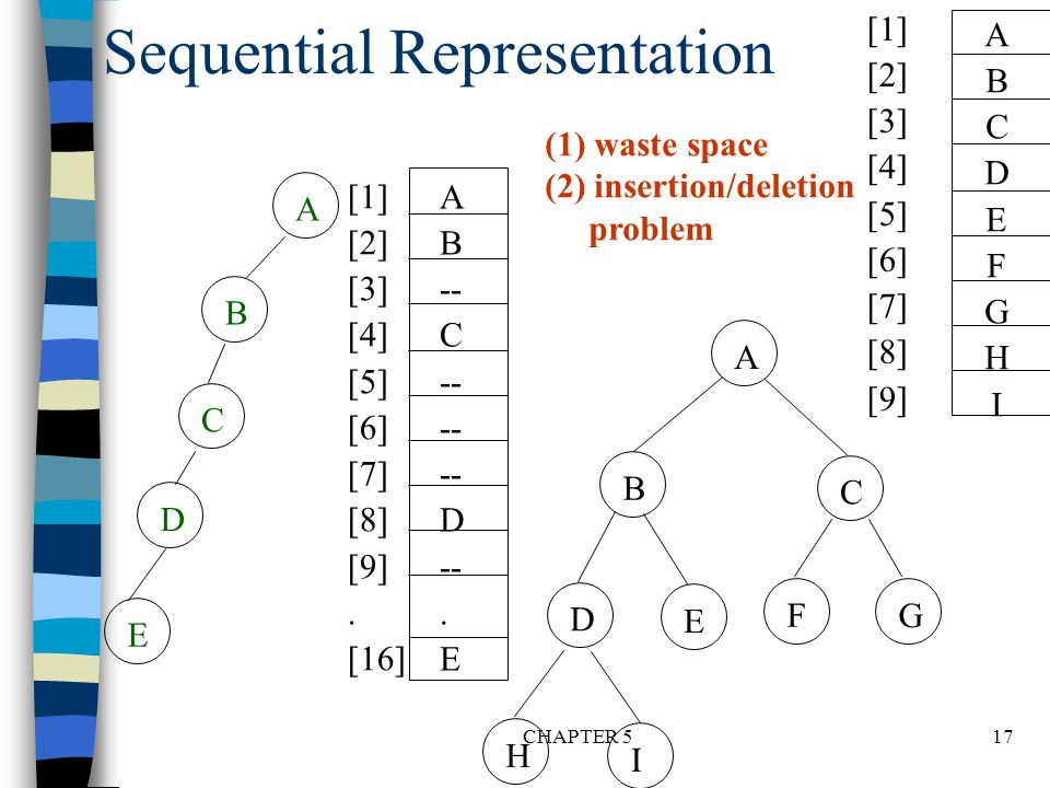 Sequential Representation