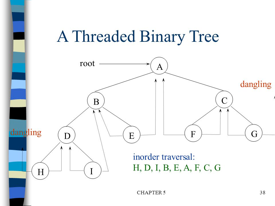 A Threaded Binary Tree root A dangling C B dangling F G D E