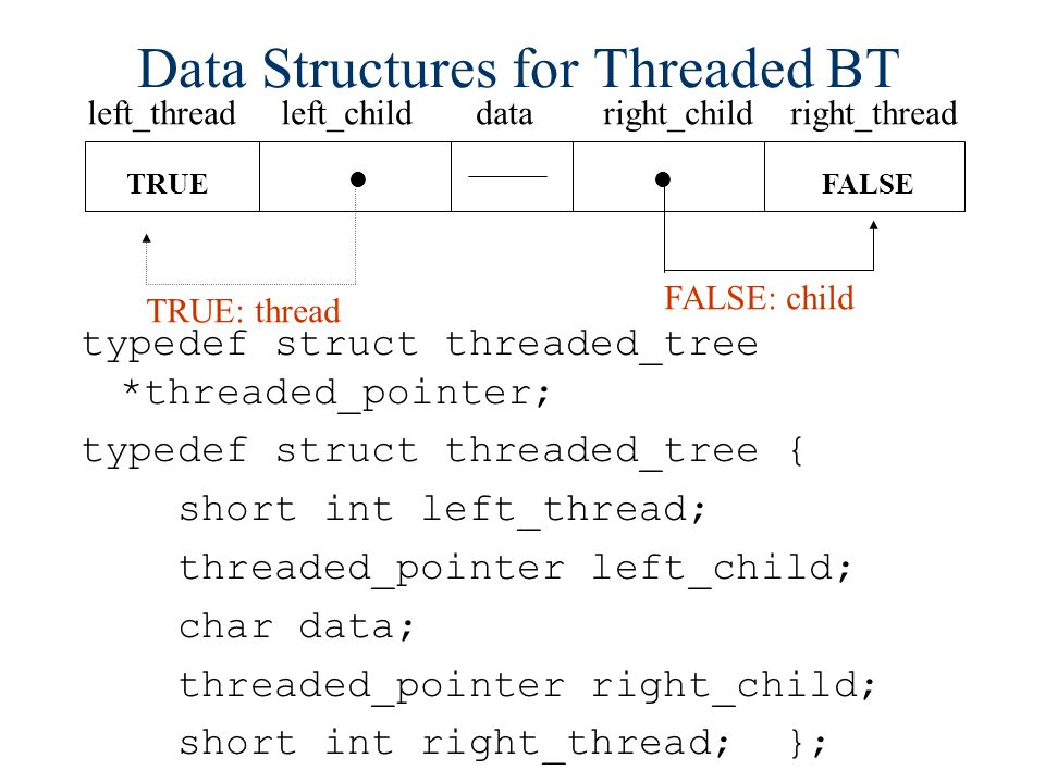 Data Structures for Threaded BT