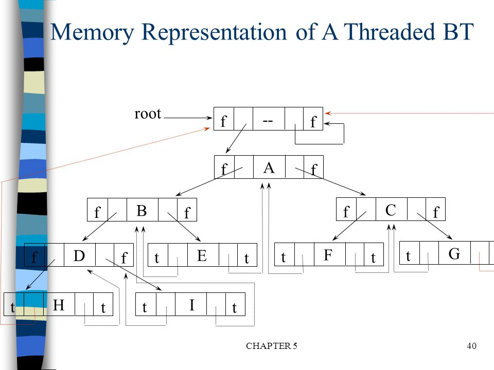 Memory Representation of A Threaded BT