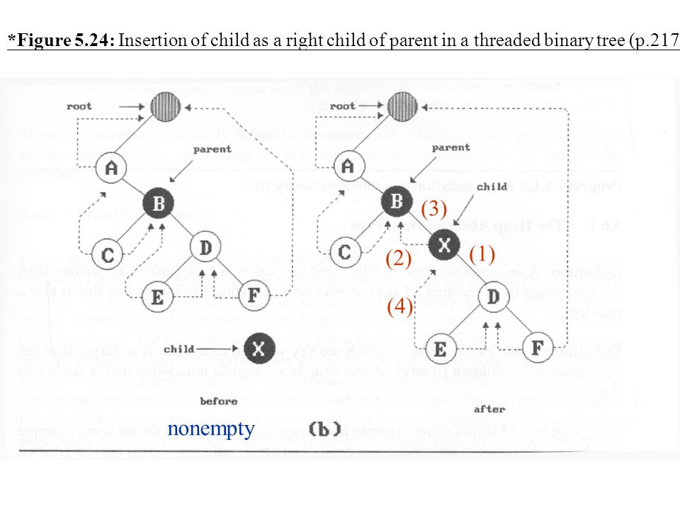 *Figure 5.24: Insertion of child as a right child of parent in a threaded binary tree (p.217)