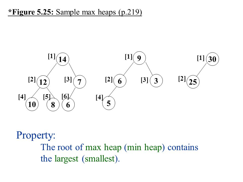 Property: The root of max heap (min heap) contains