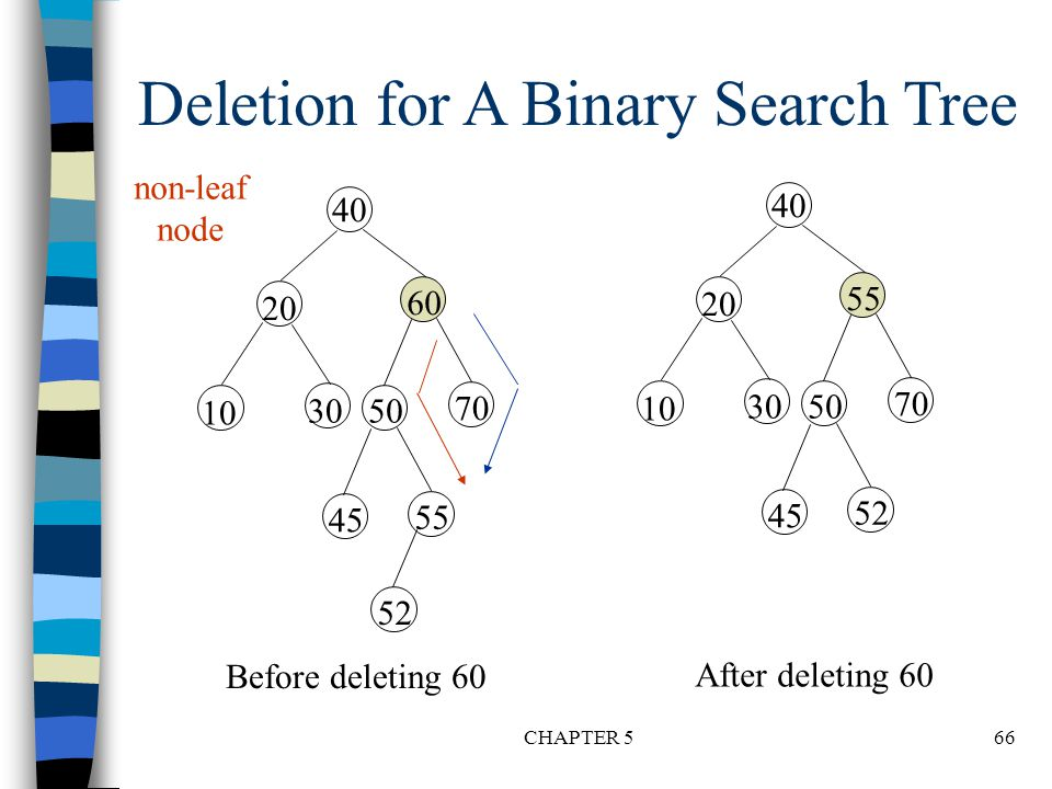 Deletion for A Binary Search Tree
