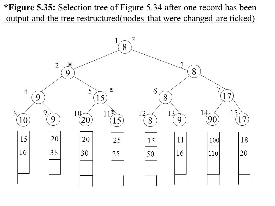 *Figure 5.35: Selection tree of Figure 5.34 after one record has been