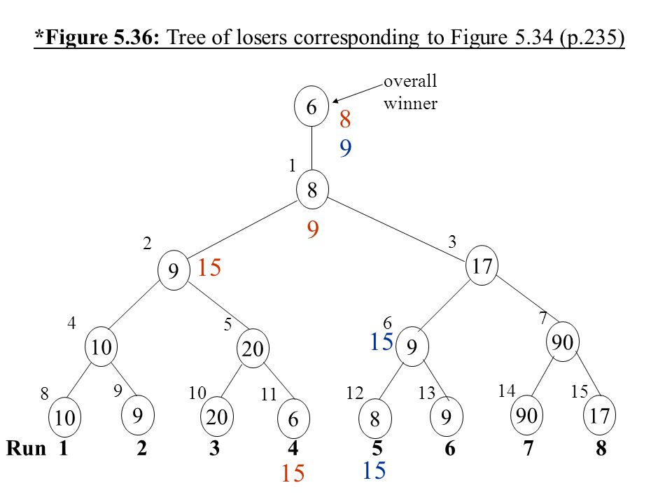 *Figure 5.36: Tree of losers corresponding to Figure 5.34 (p.235)