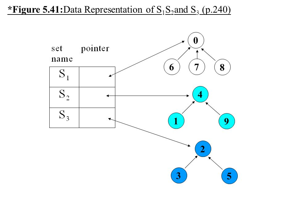 *Figure 5.41:Data Representation of S1S2and S3 (p.240)