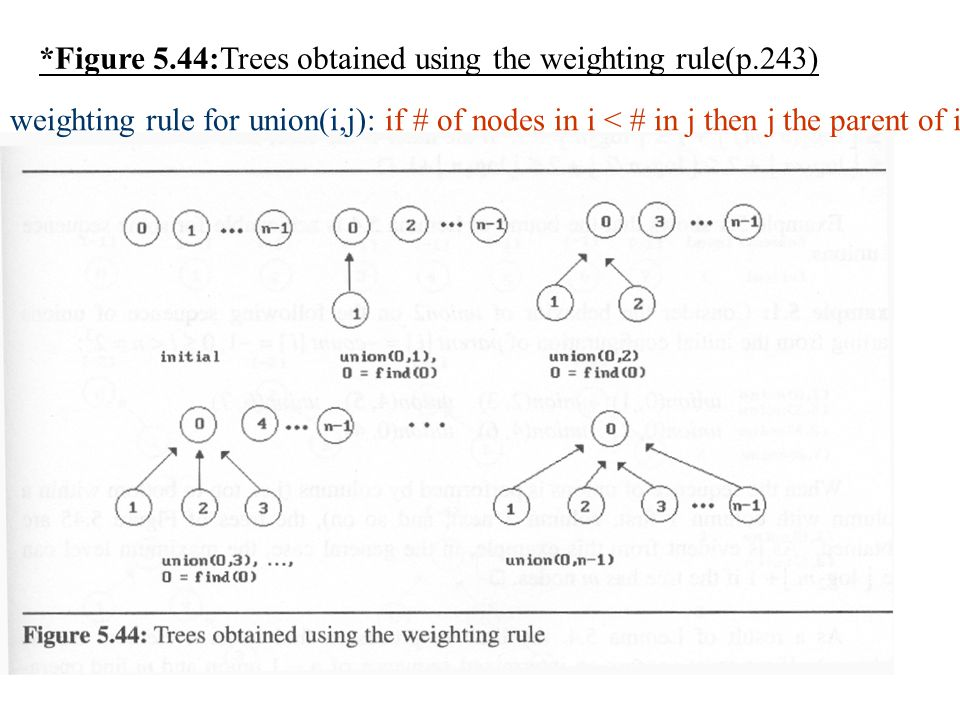 *Figure 5.44:Trees obtained using the weighting rule(p.243)