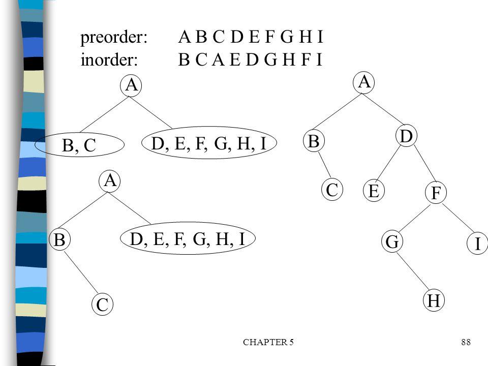 preorder: A B C D E F G H I inorder: B C A E D G H F I