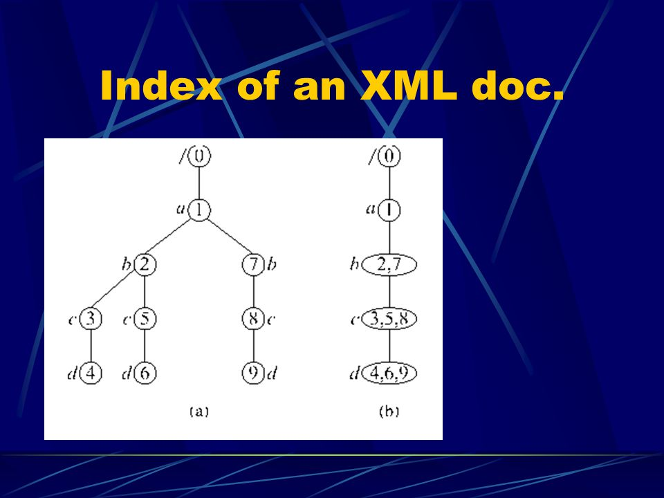 Index of an XML doc.