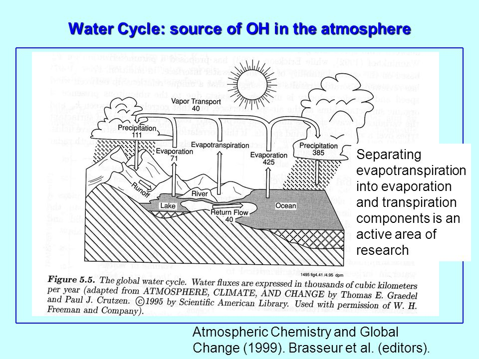 Water Cycle: source of OH in the atmosphere