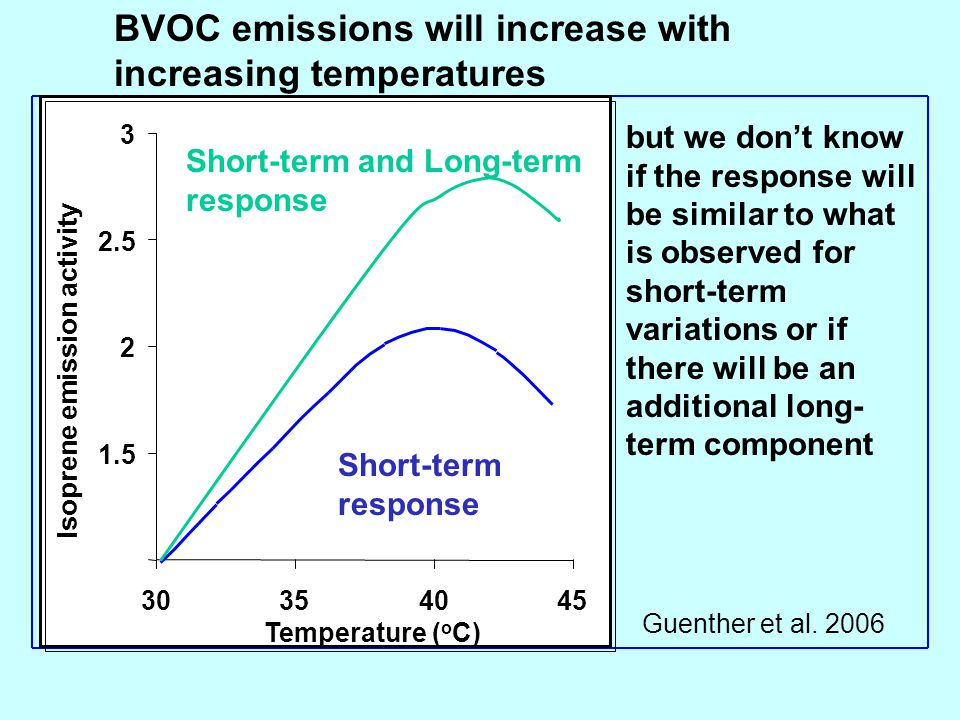 BVOC emissions will increase with increasing temperatures