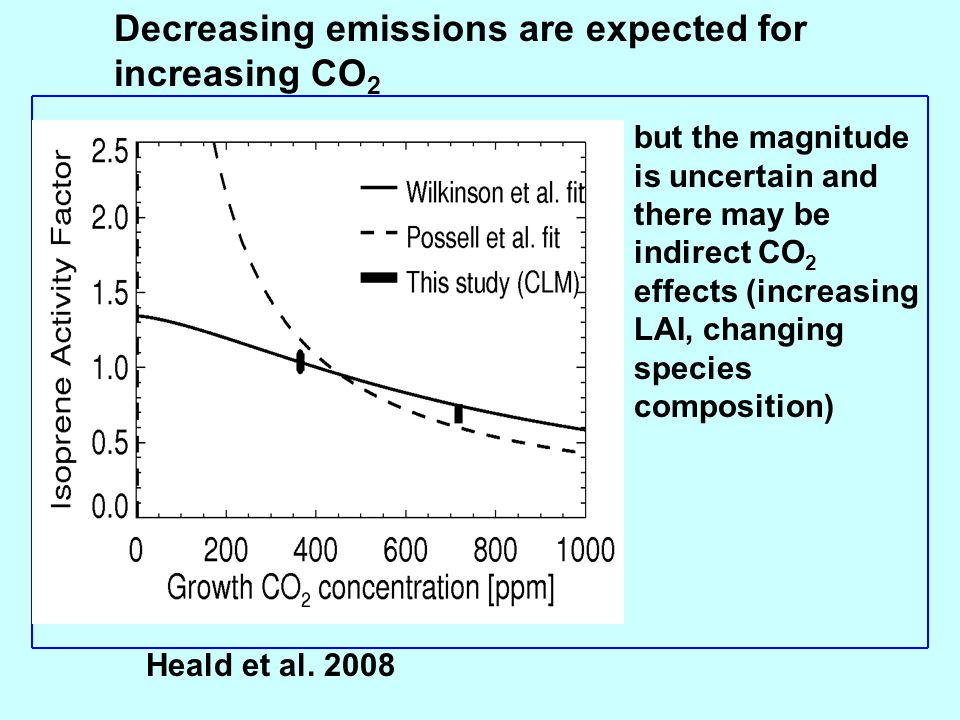 Decreasing emissions are expected for increasing CO2