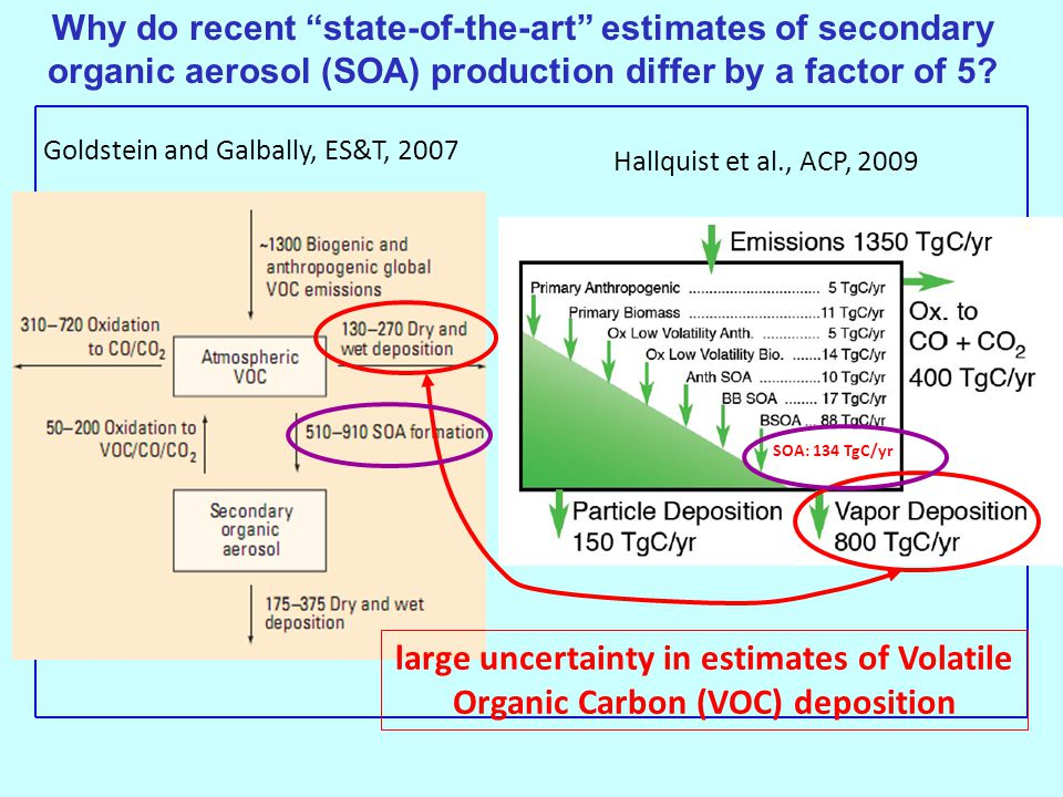 Why do recent state-of-the-art estimates of secondary organic aerosol (SOA) production differ by a factor of 5