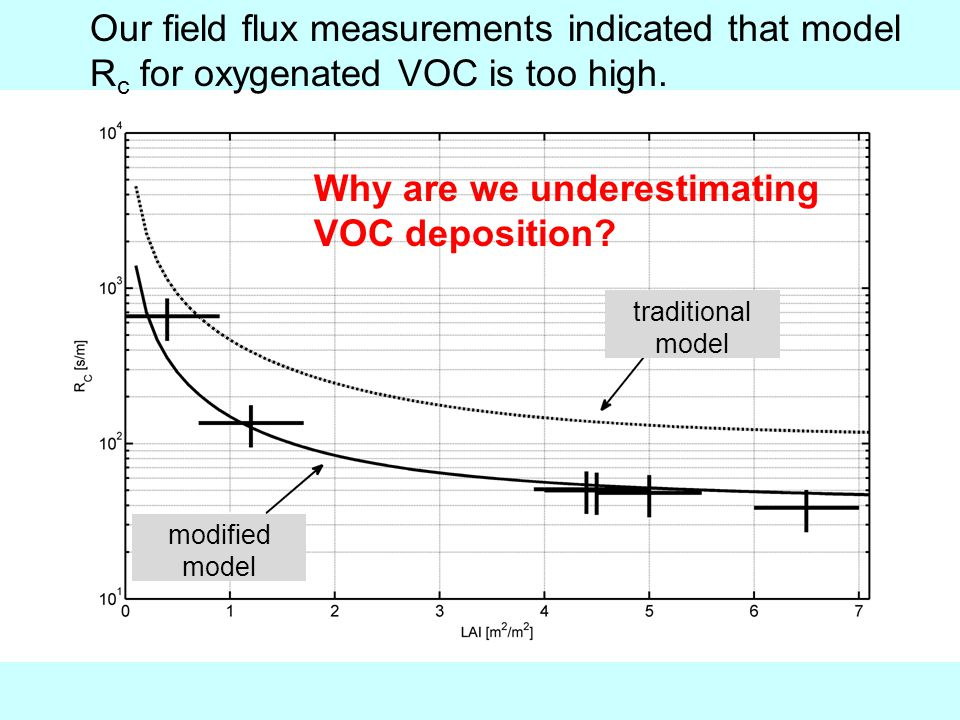 Why are we underestimating VOC deposition