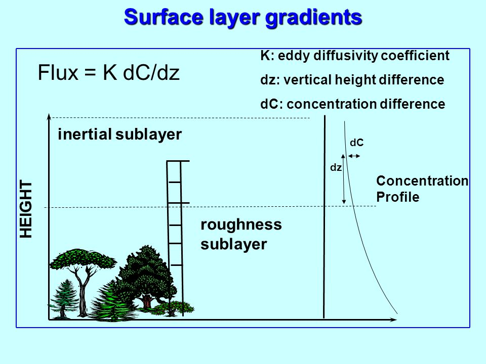 Surface layer gradients
