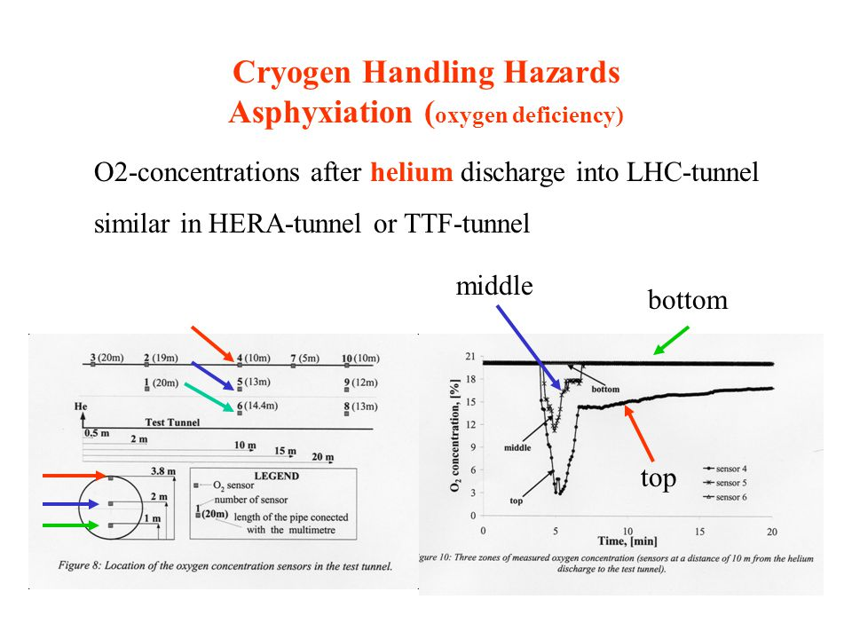 Cryogen Handling Hazards Asphyxiation (oxygen deficiency)