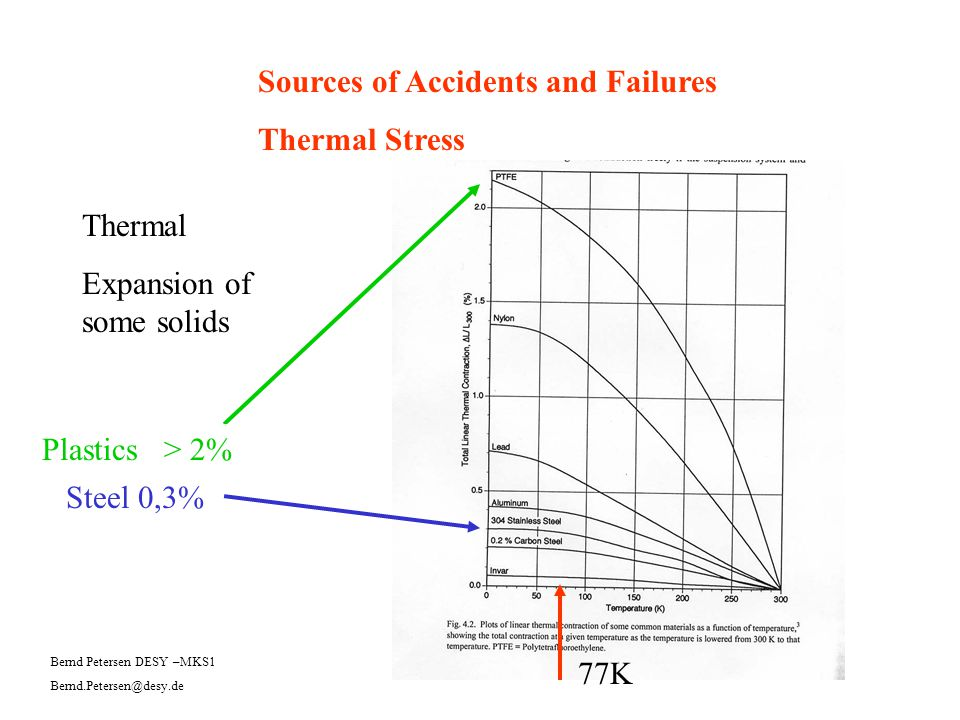 Sources of Accidents and Failures Thermal Stress