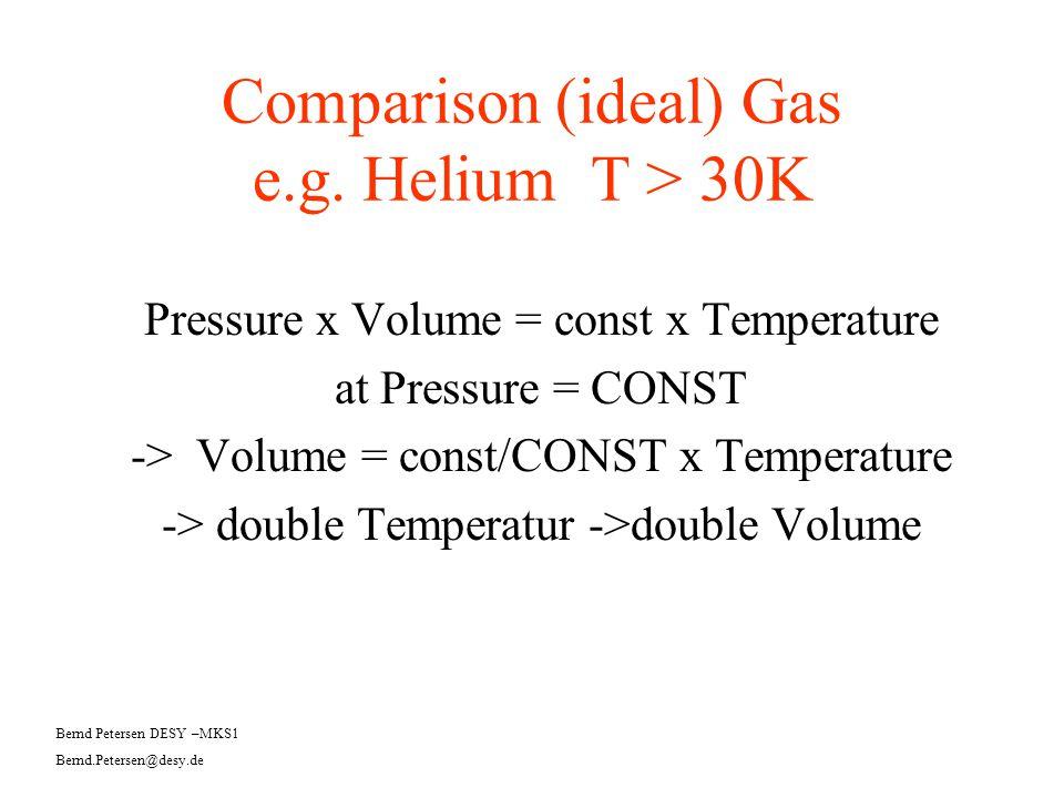 Comparison (ideal) Gas e.g. Helium T > 30K