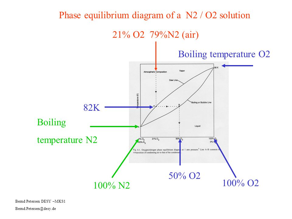Phase equilibrium diagram of a N2 / O2 solution