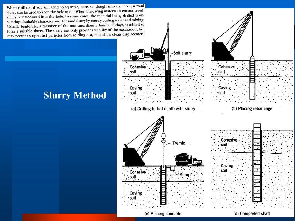 Slurry Method