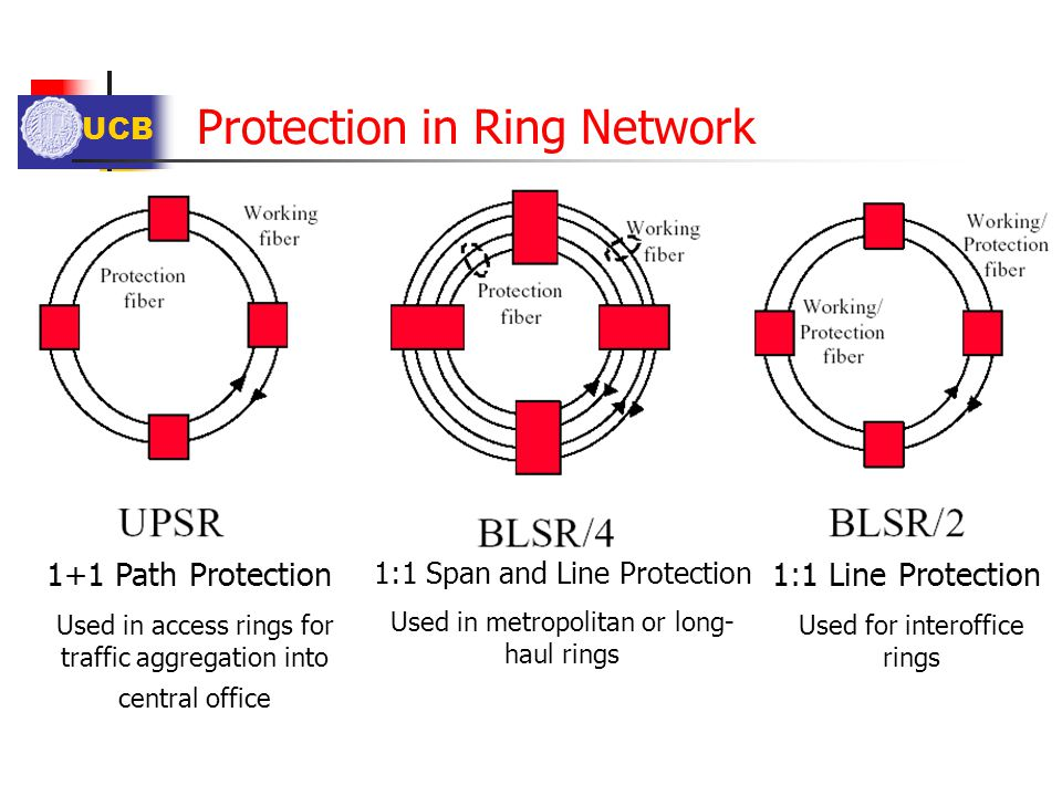 Protection in Ring Network