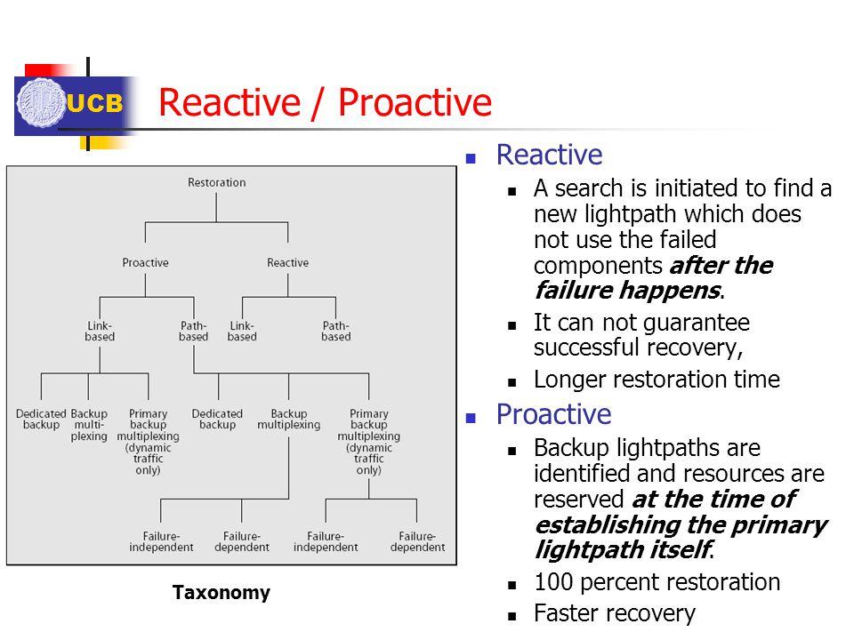 Reactive / Proactive Reactive Proactive