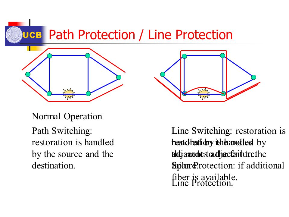 Path Protection / Line Protection