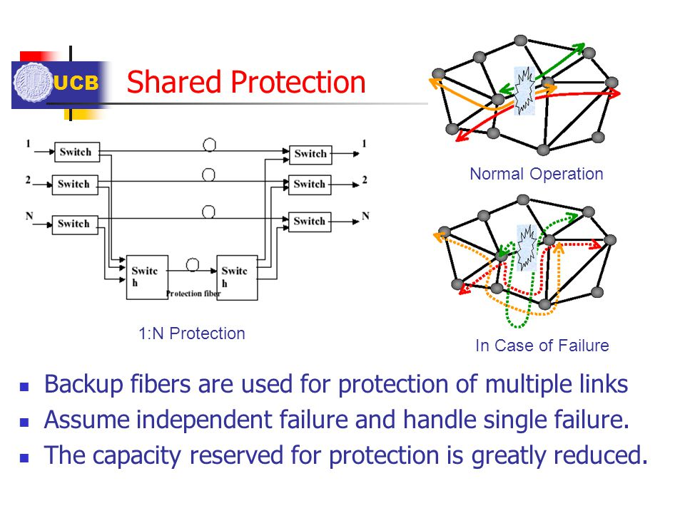 Shared Protection Normal Operation. 1:N Protection. In Case of Failure. Backup fibers are used for protection of multiple links.