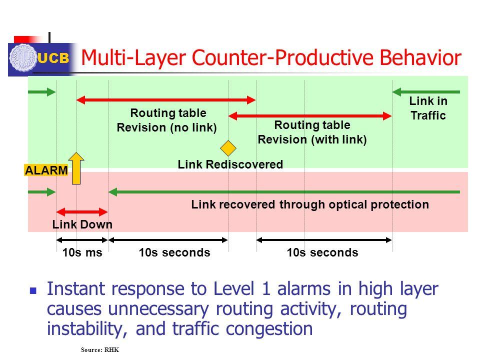 Multi-Layer Counter-Productive Behavior